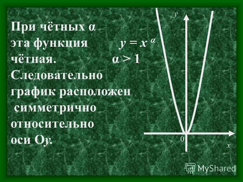 При нечётных α функция нечётная. Следовательно график расположен симметрично относительно начала координат. х у 0 у = х α α > 1