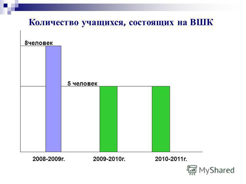 2008-2009 г. 2009-2010 г. 2010-2011 г. 8 человек 5 человек Количество учащихся, состоящих на ВШК