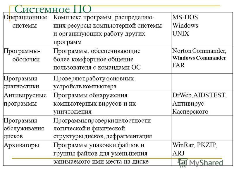 Системное ПО Операционные системы Комплекс программ, распределяю- щих ресурсы компьютерной системы и организующих работу других программ MS-DOS Windows UNIX Программы- оболочки Программы, обеспечивающие более комфортное общение пользователя с команда