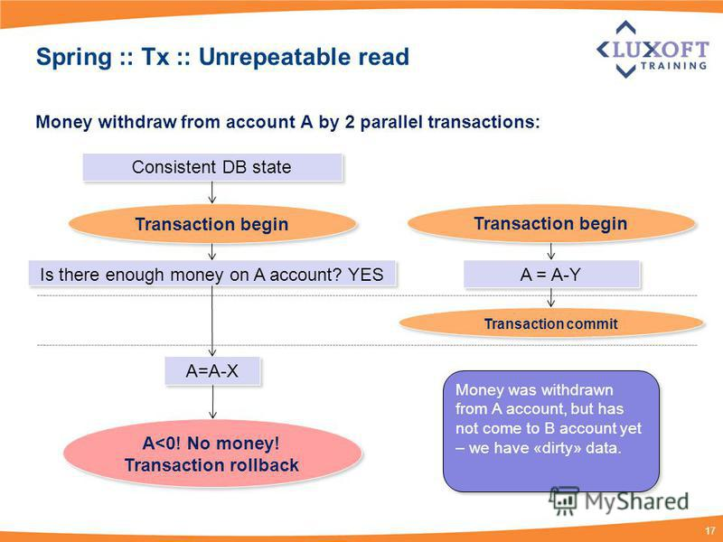 17 Spring :: Tx :: Unrepeatable read Money withdraw from account А by 2 parallel transactions: Is there enough money on A account? YES А=А-X Transaction begin Consistent DB state A = A-Y Transaction begin Money was withdrawn from A account, but has n