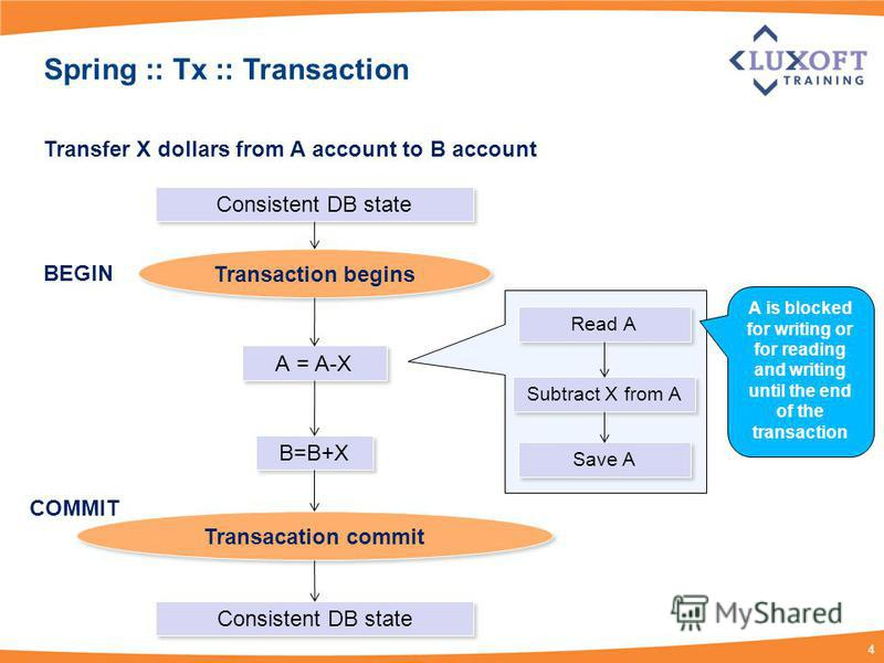 4 Spring :: Tx :: Transaction Transfer X dollars from A account to B account А = А-Х B=B+X Transaction begins Transacation commit Consistent DB state BEGIN COMMIT Read А Subtract Х from А Save А А is blocked for writing or for reading and writing unt