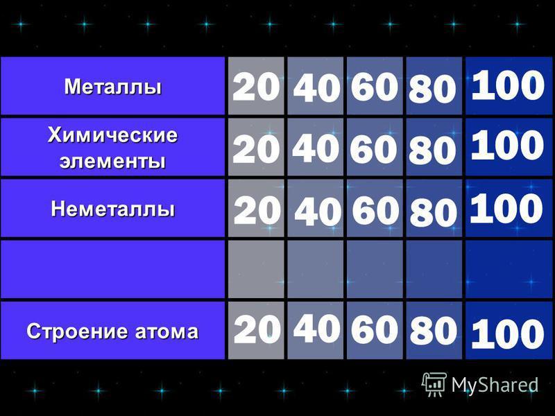 Металлы Химические элементы Неметаллы Строение атома 20 40 60 80 100 20 40 60 80 100 20 40 60 80 100 20 40 60 80 100