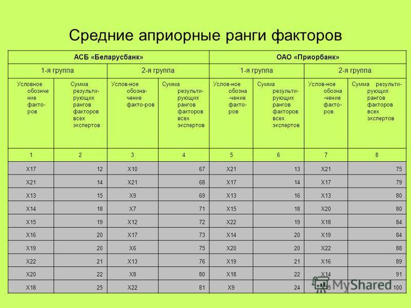 11 Средние априорные ранги факторов АСБ «Беларусбанк»ОАО «Приорбанк» 1-я группа 2-я группа 1-я группа 2-я группа Условное обозначение факто- ров Сумма результирующих рангов факторов всех экспертов Услов-ное обозначение факто-ров Сумма результирующих