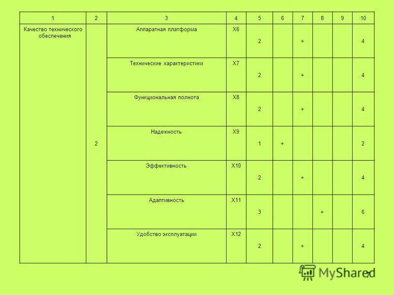 7 12345678910 Качество технического обеспечения 2 Аппаратная платформаX6 2+4 Технические характеристикиX7X7 2+4 Функциональная полнотаX8X8 2+4 НадежностьX9X9 1+2 ЭффективностьX10 2+4 АдаптивностьX11 3+6 Удобство эксплуатацииX12 2+4