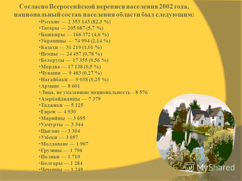 14 Согласно Всероссийской переписи населения 2002 года, национальный состав населения области был следующим: Русские 2 353 143 (82,3 %) Татары 205 087 (5,7 %) Башкиры 166 372 (4,6 %) Украинцы 74 994 (2,14 %) Казахи 31 219 (1,01 %) Немцы 24 457 (0,78
