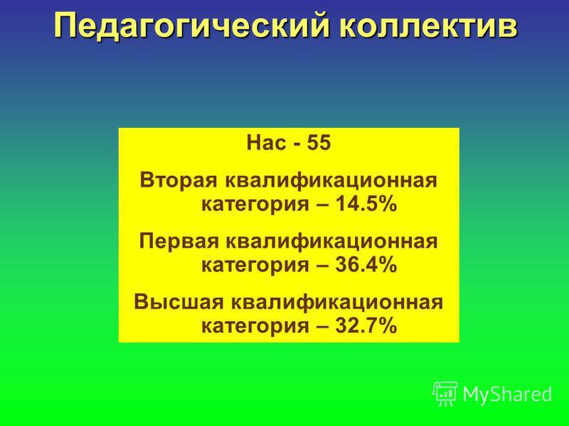 Педагогический коллектив Нас - 55 Вторая квалификационная категория – 14.5% Первая квалификационная категория – 36.4% Высшая квалификационная категория – 32.7%
