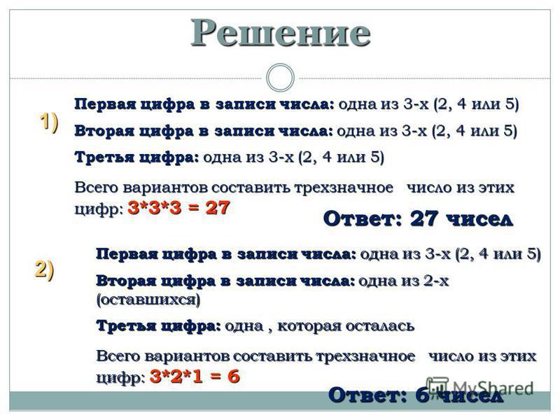 Решение Первая цифра в записи числа: одна из 3-х (2, 4 или 5) Вторая цифра в записи числа: одна из 3-х (2, 4 или 5) Третья цифра: одна из 3-х (2, 4 или 5) Всего вариантов составить трехзначное число из этих цифр: 3*3*3 = 27 1) 2) Первая цифра в запис