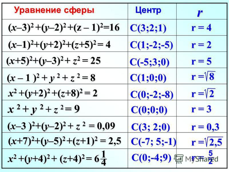 Уравнение сферы Центр Центр (x–3) 2 +(y–2) 2 +(z – 1) 2 =16 (x–1) 2 +(y+2) 2 +(z+5) 2 = 4 (x+5) 2 +(y–3) 2 + z 2 = 25 (x – 1 ) 2 + y 2 + z 2 = 8 x 2 +(y+2) 2 +(z+8) 2 = 2 x 2 + y 2 + z 2 = 9 (x–3 ) 2 +(y–2) 2 + z 2 = 0,09 (x+7) 2 +(y–5) 2 +(z+1) 2 =