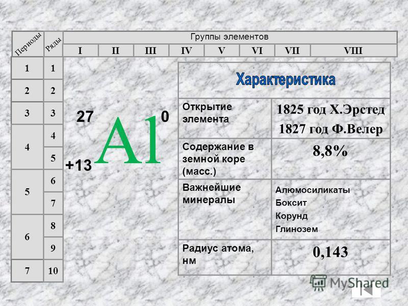 Группы элементов Периоды Ряды IIIIIIIVVIIVIVVIII 3 2 1 4 5 6 7 1 2 3 4 5 6 7 8 9 10 Открытие элемента 1825 год Х.Эрстед 1827 год Ф.Велер Содержание в земной коре (масс.) 8,8% Важнейшие минералы Алюмосиликаты Боксит Корунд Глинозем Радиус атома, нм 0,