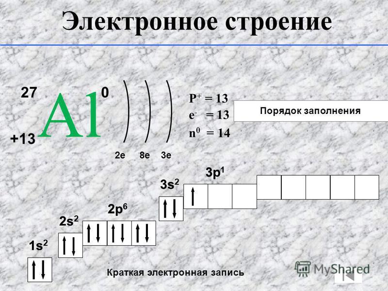 Порядок заполнения 27 АlАl +13 0 2e8e3e P + = 13 n 0 = 14 e - = 13 1s21s2 2s22s2 2p 6 3s 2 3p 1 Краткая электронная запись 1s21s2 2s22s2 2p 6 3s 2 3p 1