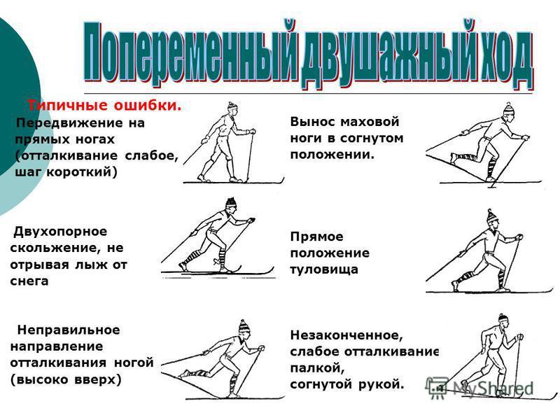 Типичные ошибки. Передвижение на прямых ногах (отталкивание слабое, шаг короткий) Двухопорное скольжение, не отрывая лыж от снега Неправильное направление отталкивания ногой (высоко вверх) Вынос маховой ноги в согнутом положении. Прямое положение тул