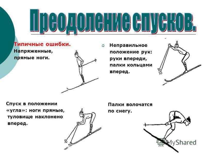 Типичные ошибки. Напряженные, прямые ноги. Спуск в положении «угла»: ноги прямые, туловище наклонено вперед. Неправильное положение рук: руки впереди, палки кольцами вперед. Палки волочатся по снегу.