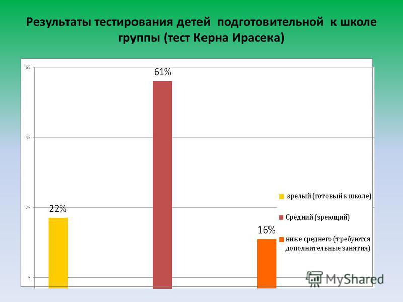 Результаты тестирования детей подготовительной к школе группы (тест Керна Ирасека)