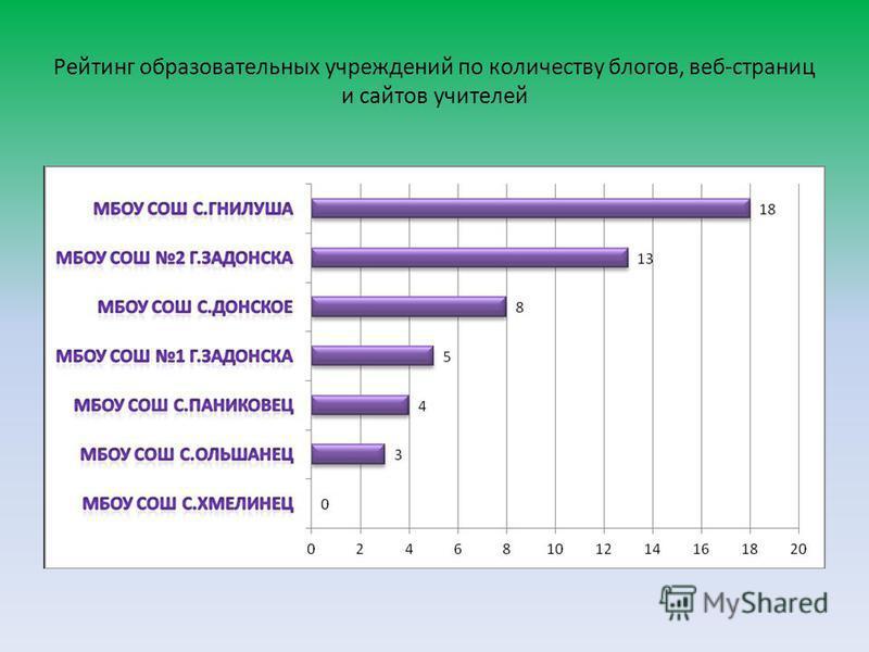 Рейтинг образовательных учреждений по количеству блогов, веб-страниц и сайтов учителей