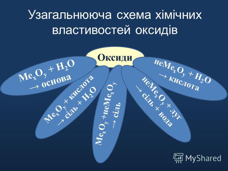 Оксиди Ме х О у +неМе х О у сіль Ме х О у + кислота сіль + Н 2 О Ме х О у + Н 2 О основа неМе х О у + Н 2 О кислота неМе х О у + луг сіль + вода Узагальнююча схема хімічних властивостей оксидів