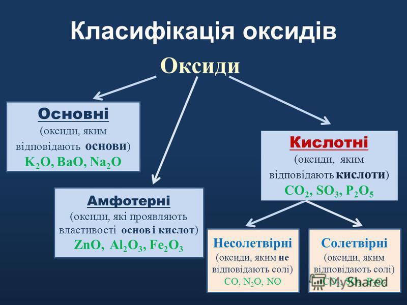 Класифікація оксидів Оксиди Кислотні (оксиди, яким відповідають кислоти ) CO 2, SO 3, P 2 O 5 Основні (оксиди, яким відповідають основи ) K 2 O, BaO, Na 2 O Несолетвірні (оксиди, яким не відповідають солі) CO, N 2 O, NO Солетвірні (оксиди, яким відпо