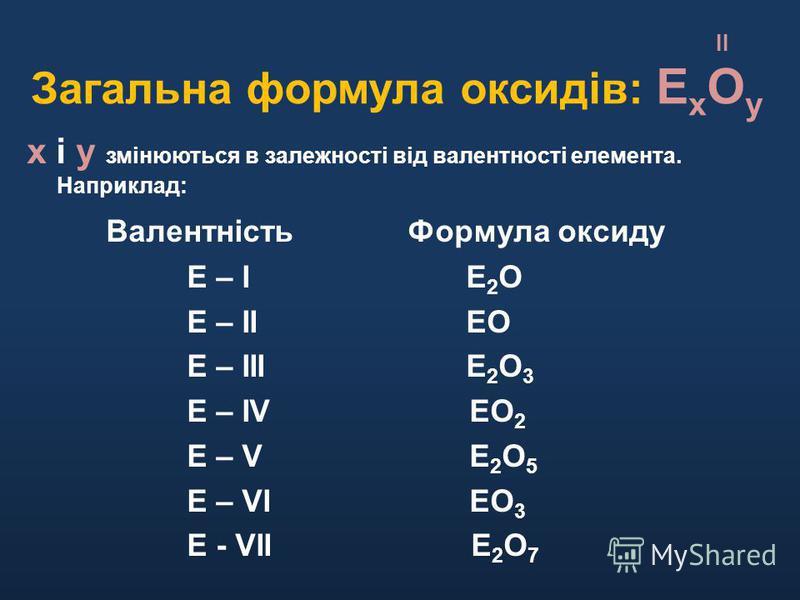 II Загальна формула оксидів: Е х О у х і у змінюються в залежності від валентності елемента. Наприклад: Валентність Формула оксиду Е – І Е 2 О Е – ІІ ЕО Е – ІІІ Е 2 О 3 Е – ІV ЕО 2 Е – V Е 2 О 5 Е – VІ ЕО 3 Е - VІІ Е 2 О 7
