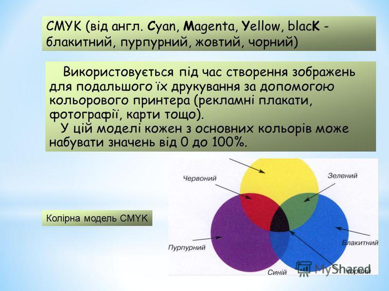 Використовується під час створення зображень для подальшого їх друкування за допомогою кольорового принтера (рекламні плакати, фотографії, карти тощо). У цій моделі кожен з основних кольорів може набувати значень від 0 до 100%. CMYK (від англ. Cyan,