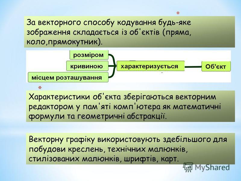 * За векторного способу кодування будь-яке зображення складається із об'єктів (пряма, коло,прямокутник). Векторну графіку використовують здебільшого для побудови креслень, технічних малюнків, стилізованих малюнків, шрифтів, карт. Характеристики об'єк