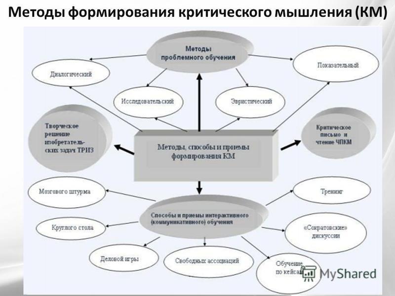 Методы формирования критического мышления (КМ)