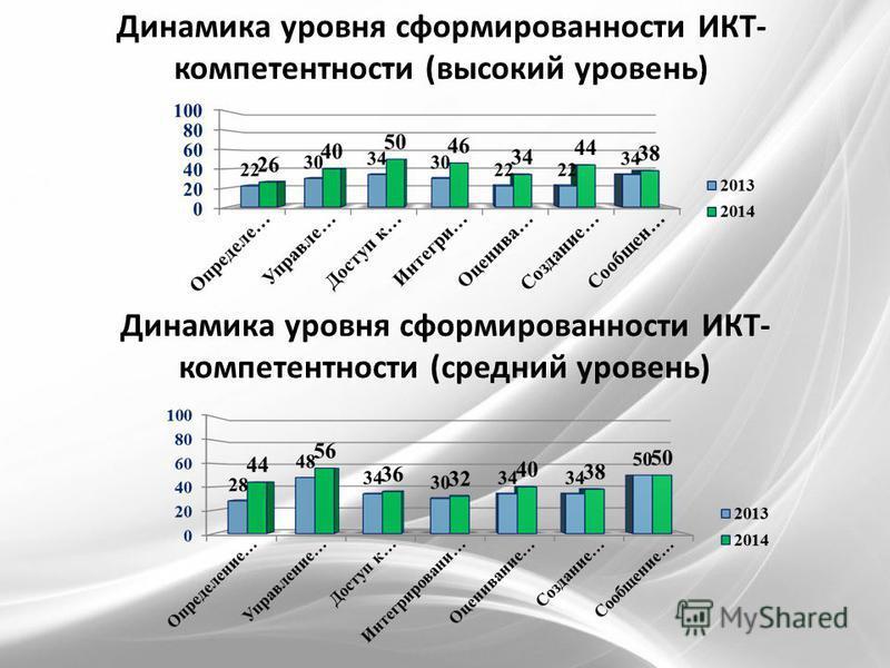 Динамика уровня сформированности ИКТ- компетентности (высокий уровень) Динамика уровня сформированности ИКТ- компетентности (средний уровень)