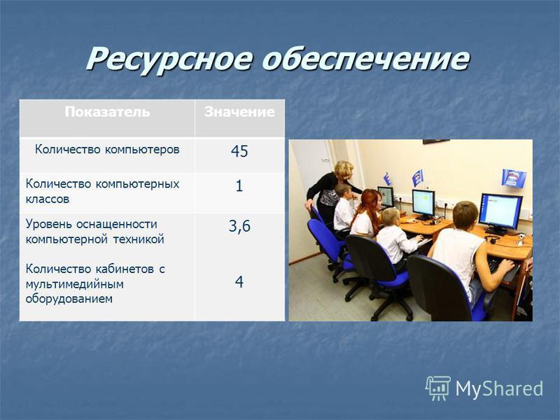 Показатель Значение Количество компьютеров 45 Количество компьютерных классов 1 Уровень оснащенности компьютерной техникой Количество кабинетов с мультимедийным оборудованием 3,6 4 Ресурсное обеспечение