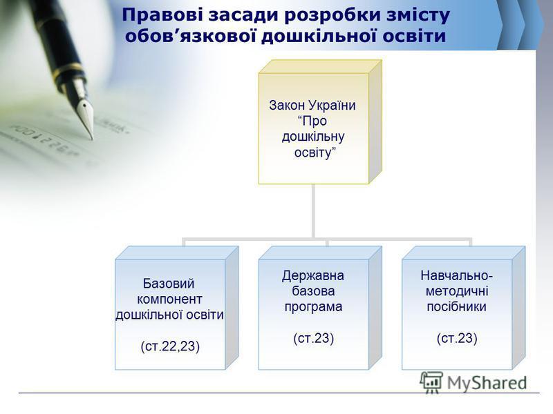 Правові засади розробки змісту обовязкової дошкільної освіти Закон України Про дошкільну освіту Базовий компонент дошкільної освіти (ст.22,23) Державна базова програма (ст.23) Навчально- методичні посібники (ст.23)