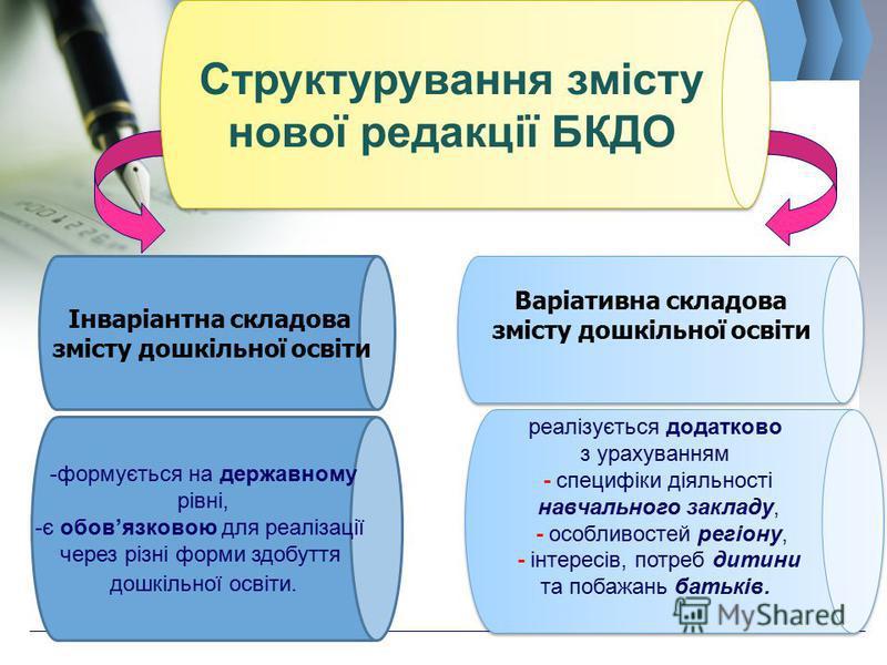 Інваріантна складова змісту дошкільної освіти Варіативна складова змісту дошкільної освіти Варіативна складова змісту дошкільної освіти Структурування змісту нової редакції БКДО - формується на державному рівні, - є обовязковою для реалізації через р