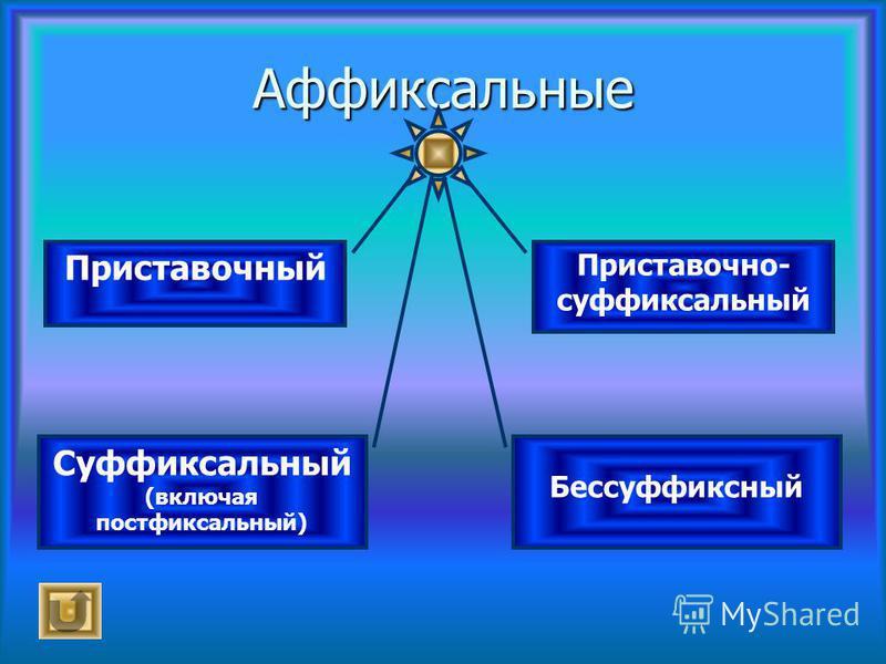 Аффиксальные Приставочный Суффиксальный (включая постфиксальный) Приставочно- суффиксальный Бессуффиксный