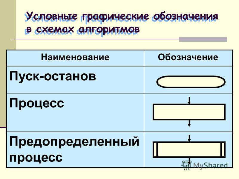 Условные графические обозначения в схемах алгоритмов Наименование Обозначение Пуск-останов Процесс Предопределенный процесс