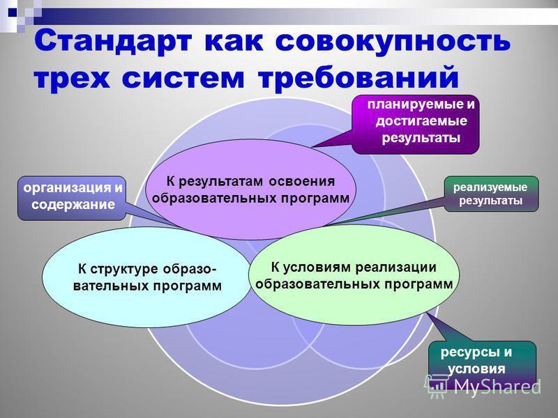 Стандарт как совокупность трех систем требований организация и содержание планируемые и достигаемые результаты ресурсы и условия реализуемые результаты К структуре образовательных программ К результатам освоения образовательных программ К условиям ре