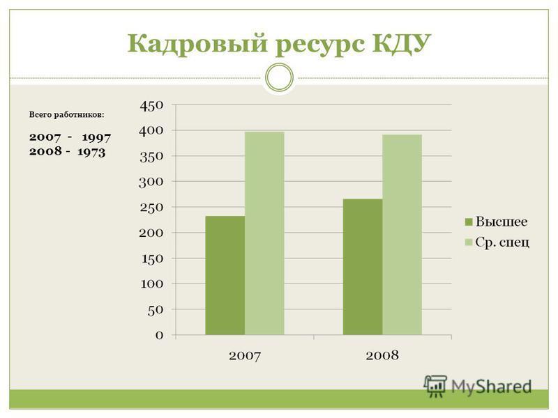 Кадровый ресурс КДУ Всего работников: 2007 - 1997 2008 - 1973