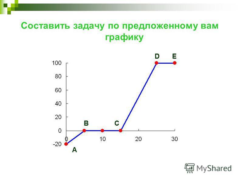 Составить задачу по предложенному вам графику А BC DE
