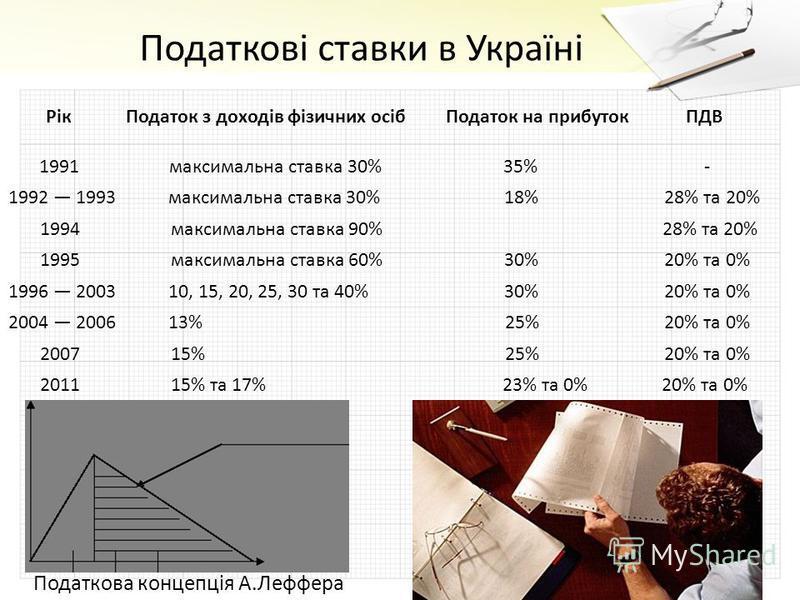 Податкові ставки в Україні РікПодаток з доходів фізичних осібПодаток на прибутокПДВ 1991 максимальна ставка 30% 35% - 1992 1993максимальна ставка 30% 18% 28% та 20% 1994 максимальна ставка 90% 28% та 20% 1995 максимальна ставка 60% 30% 20% та 0% 1996