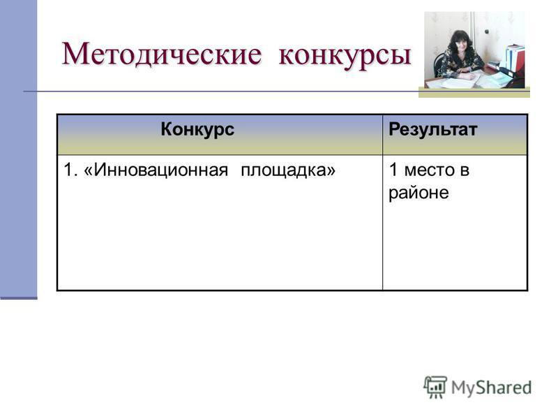 Методические конкурсы Конкурс Результат 1. «Инновационная площадка»1 место в районе