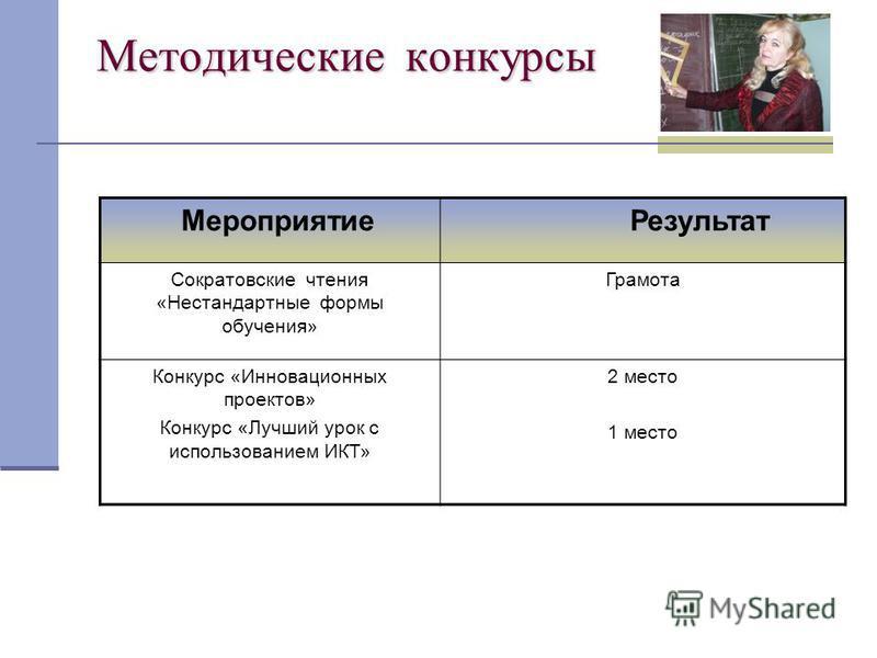 Методические конкурсы Мероприятие Результат Сократовские чтения «Нестандартные формы обучения» Грамота Конкурс «Инновационных проектов» Конкурс «Лучший урок с использованием ИКТ» 2 место 1 место
