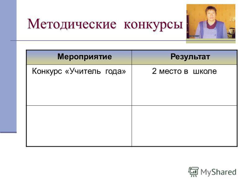 Методические конкурсы Мероприятие Результат Конкурс «Учитель года»2 место в школе