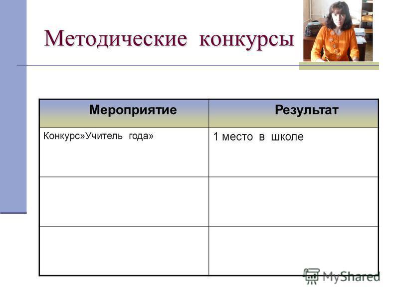 Методические конкурсы Мероприятие Результат Конкурс»Учитель года» 1 место в школе