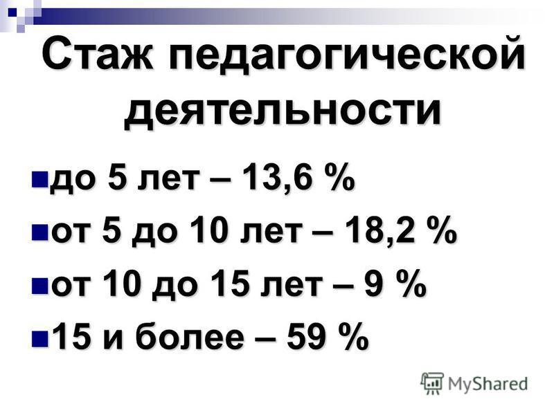 Стаж педагогической деятельности до 5 лет – 13,6 % до 5 лет – 13,6 % от 5 до 10 лет – 18,2 % от 5 до 10 лет – 18,2 % от 10 до 15 лет – 9 % от 10 до 15 лет – 9 % 15 и более – 59 % 15 и более – 59 %