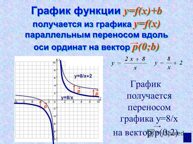График функции y=f(x)+b получается из графика y=f(x) параллельным переносом вдоль оси ординат на вектор р(0;b) График получается переносом графика y=8/x на вектор р(0;2) y=8/x y=8/x+2 p p p