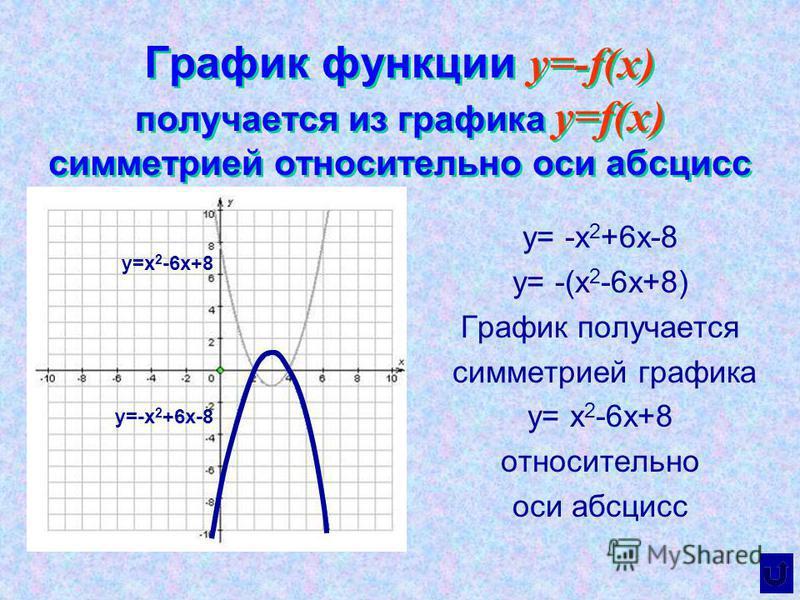 График функции y=-f(x) получается из графика y=f(x) симметрией относительно оси абсцисс y= -x 2 +6x-8 y= -(x 2 -6x+8) График получается симметрией графика у= x 2 -6x+8 относительно оси абсцисс y=x 2 -6x+8 y=-x 2 +6x-8
