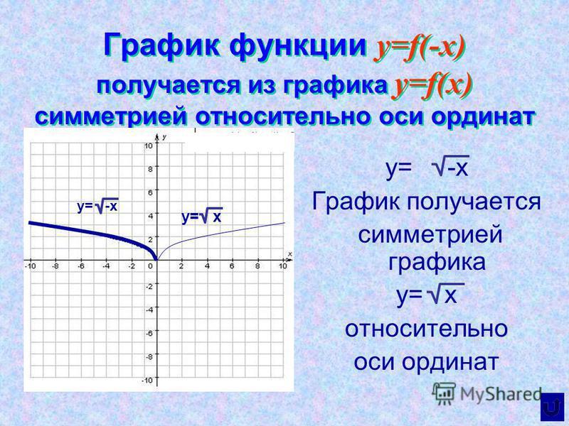 График функции y=f(-x) получается из графика y=f(x) симметрией относительно оси ординат y= -х График получается симметрией графика у= х относительно оси ординат y= x y= -x