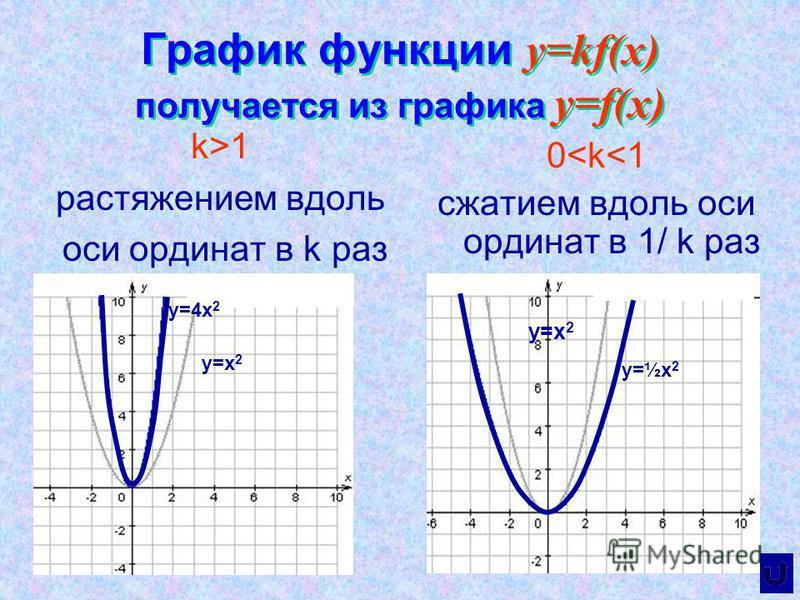 График функции y=kf(x) получается из графика y=f(x) k>1 растяжением вдоль оси ординат в k раз 0<k<1 сжатием вдоль оси ординат в 1/ k раз y=x 2 y=½x 2 y=x 2 y=4x 2