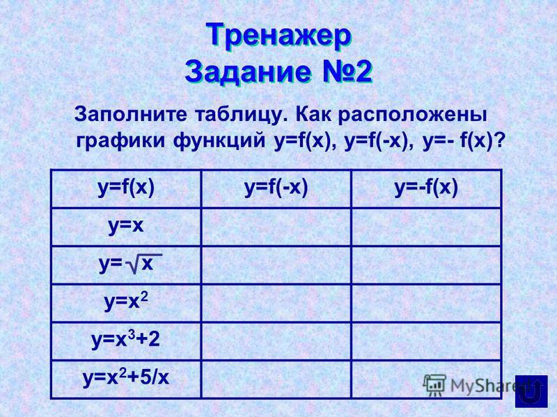 Тренажер Задание 2 Заполните таблицу. Как расположены графики функций y=f(x), y=f(-x), y=- f(x)? y=f(x)y=f(-x)y=-f(x) y=x y=x 2 y=x 3 +2 y=x 2 +5/x