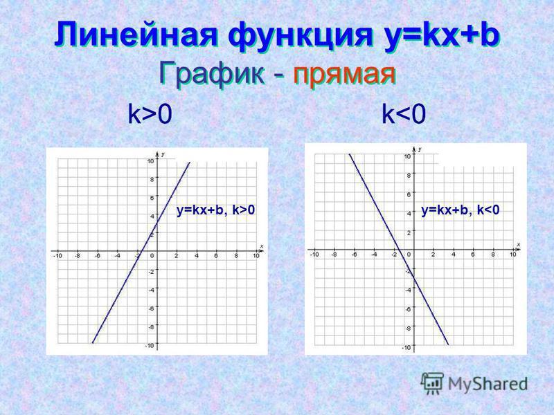 Линейная функция y=kx+b График - прямая k>0k<0k>0k<0 y=kx+b, k>0y=kx+b, k<0