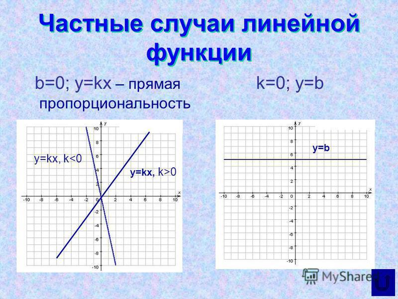 Частные случаи линейной функции b=0; y=kx – прямая пропорциональность k=0; y=b y=kx, k<0 y=kx, k>0 y=b