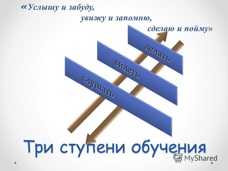 Три ступени обучения « Услышу и забуду, увижу и запомню, сделаю и пойму»