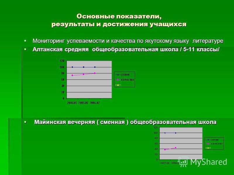 Основные показатели, результаты и достижения учащихся Мониторинг успеваемости и качества по якутскому языку литературе Мониторинг успеваемости и качества по якутскому языку литературе Алтанская средняя общеобразовательная школа / 5-11 классы/ Алтанск