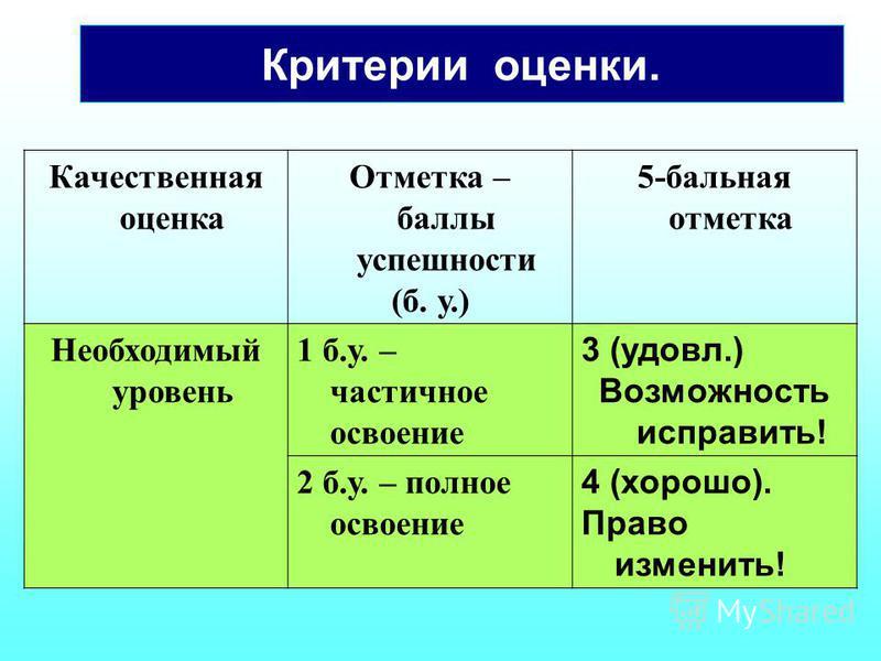 Критерии оценки. Качественная оценка Отметка – баллы успешности (б. у.) 5-бальная отметка Необходимый уровень 1 б.у. – частичное освоение 3 (удовл.) Возможноесть исправить! 2 б.у. – полное освоение 4 (хорошо). Право изменить!
