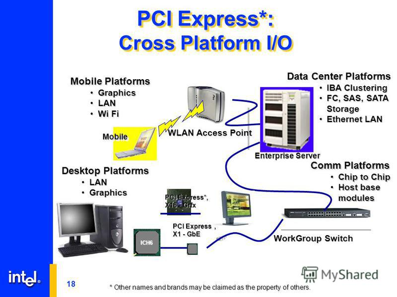 18 Enterprise Server MobileMobile * Other names and brands may be claimed as the property of others. PCI Express*: Cross Platform I/O Mobile Platforms GraphicsGraphics LANLAN Wi FiWi Fi Desktop Platforms LANLAN GraphicsGraphics Data Center Platforms